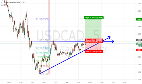 USDCAD: Ascending triangle pattern  USD/CAD, 5