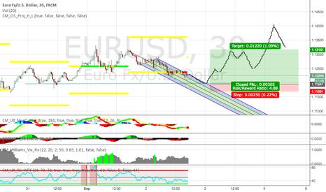 EURUSD: EUR USD Bullish