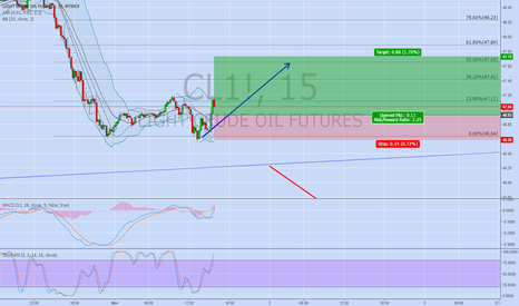 CL1!: OIL (DAY TRADING)