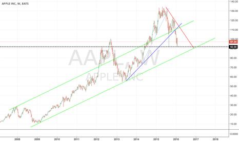 AAPL: AAPL Weekly Trendline