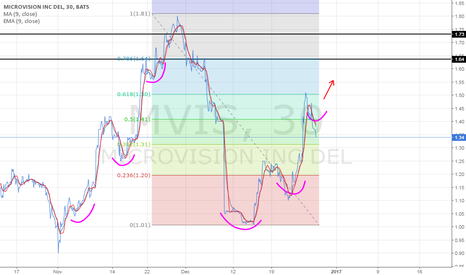 MVIS: $1.31 seems like a nice entry if price sustains.