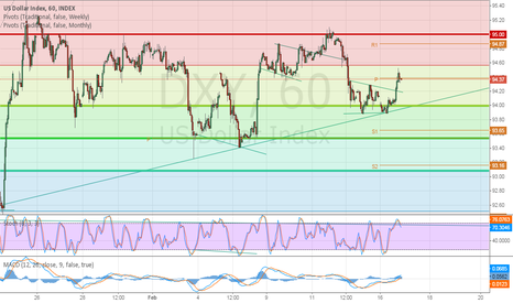DXY: Strong Rally at 94.00 support, Short term bullish.