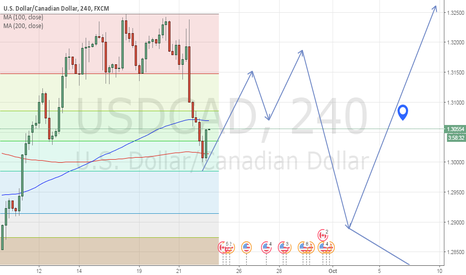 USDCAD: Minmap for USDCAD short term trading for next few sessions