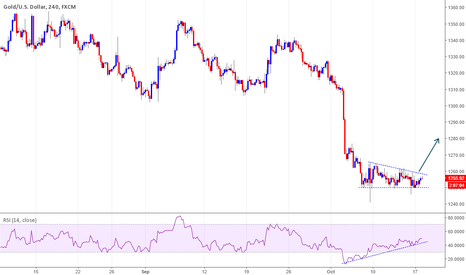 XAUUSD: GOLD break out awaited for Potential Buy Trade