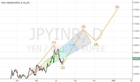 JPYINR: JPYINR: Buy at comfort. Stop loss 0.62621. Target 0.72498/0.7796