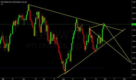 USDWTI: wti crude oil/us dollar