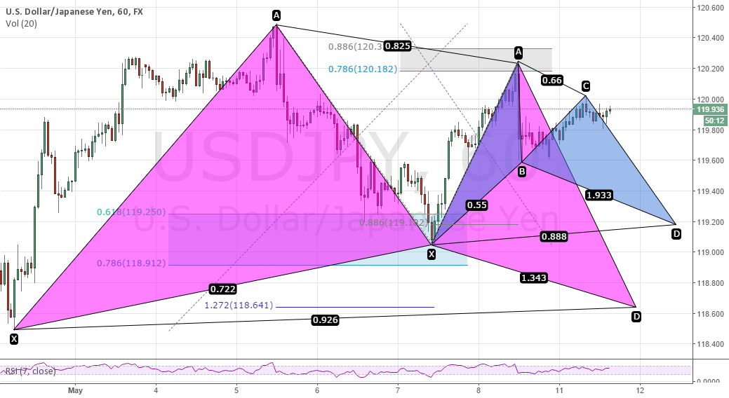 USD/JPY - 1H Chart - Gartley & Bat Pattern