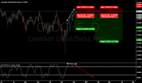 CADCHF: CADCHF wait for breakout and confirmation (Long term)