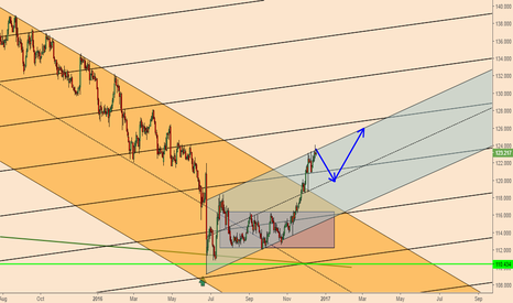 EURJPY: EURJPY; Short Term Weakness