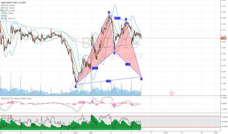 BAC: BAC potential bullish bat pattern on 1H chart