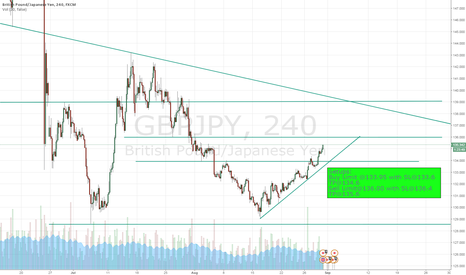 GBPJPY: What do you guys think?