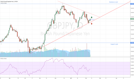 GBPJPY: GBPJPY Trading Idea