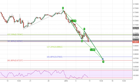 AUDUSD: Potential break of structure to the downside