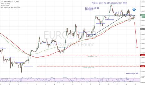 EURGBP: EURGBP-Shortification
