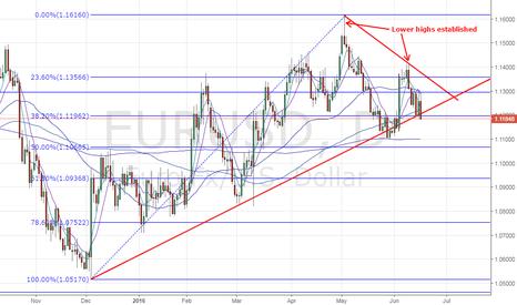 EURUSD: EUR/USD - Break below 1.1196 exposes daily 200-MA