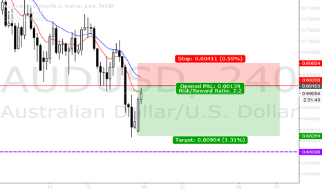 AUDUSD: AUDUSD UPDATE - Short position possibility at 0.6910 Resistance