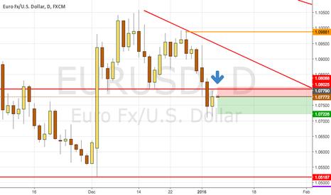 EURUSD: eur usd short after pullback