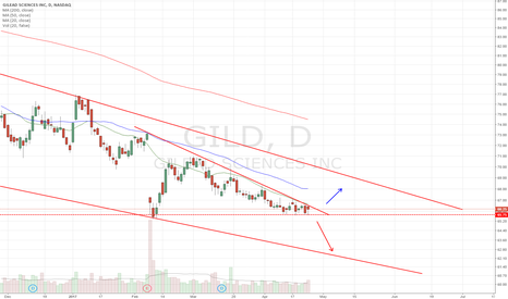 GILD: Narrowing down