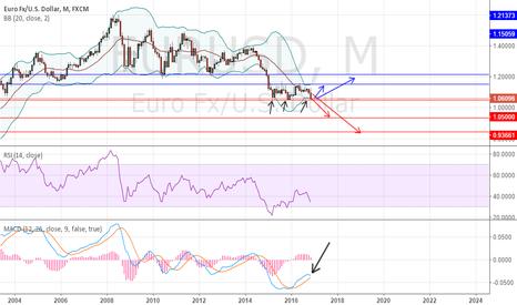 EURUSD: EUR\USD Money time !