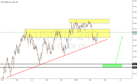 USOIL: Pay attention to red line support and yellow zone resistance