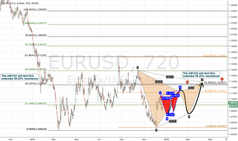 EURUSD: Potential Bearish Perfect Gartley in future