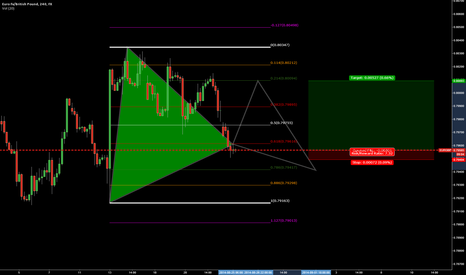 EURGBP: EURGBP BUY AT THE .618 FIB LEVEL