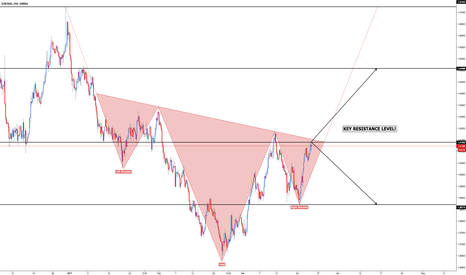 EURAUD: EUR/AUD - Inverted Head and Shoulders