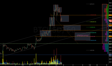 BTCUSD: The Road to Cheapcoinz...