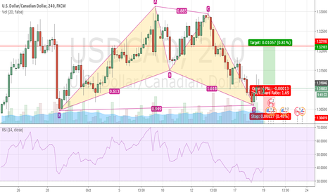 USDCAD: USDCAD Gartley Pattern Complete