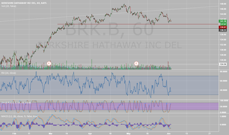 BRK.B: Possible head and shoulders on Berkshire