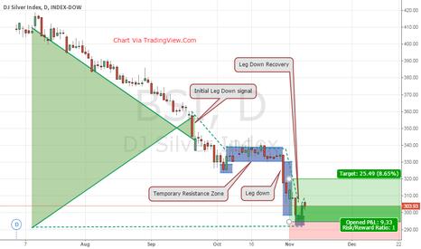 BSI: DJI silver Index $BSI Leg Down Recovery