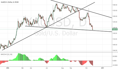 XAUUSD: Gold important support