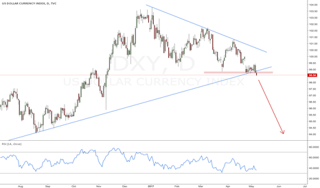 DXY: Break of lower trendline, more downside momentum on DXY likely