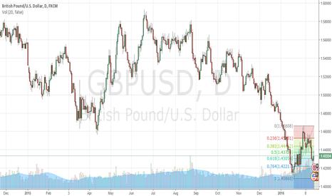 GBPUSD: GBP range trading between Fibonacci lines