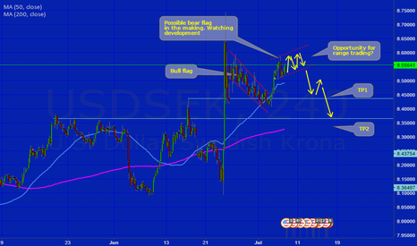 USDSEK: Possible bear flag in the making?