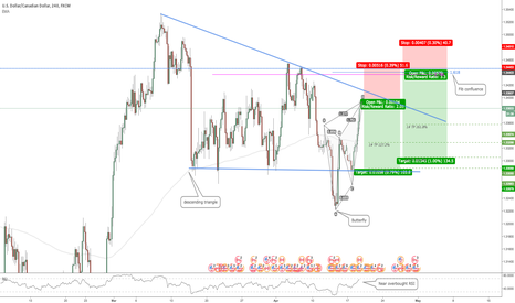 USDCAD: USDCAD: Butterfly on Descending Triangle Pattern
