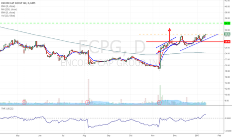 ECPG: ECPG - Ascending triangle breakout trade from $30.57 to $34.33