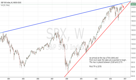 SPX:  SP: We are on the TOP