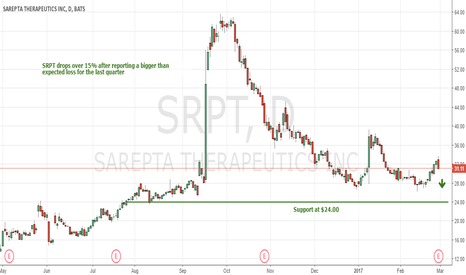 SRPT: Biotech $SRPT Crushed On Bigger Loss, See Buy Levels Here