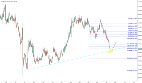 EURJPY: Possible buy at daily T/L & 161.8% #jnychart