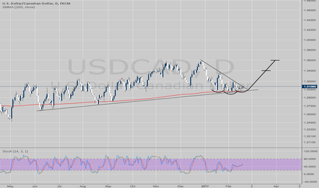 USDCAD: USDCAD 1.3000 hit, expecting an upside move