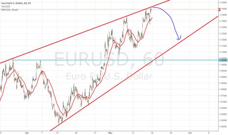 EURUSD: Low risk