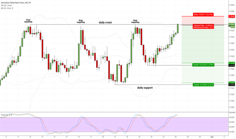 AUDCHF: waiting for sell signal