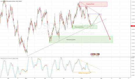 USDCAD: USDCAD - hidden divergence at MACD into demand confluence.