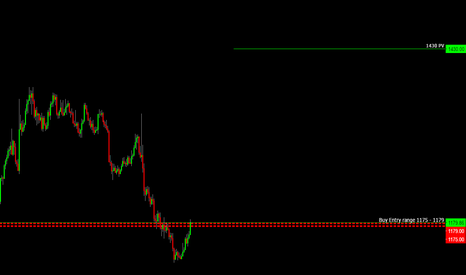 XAUUSD: GOLD / Maybe now.