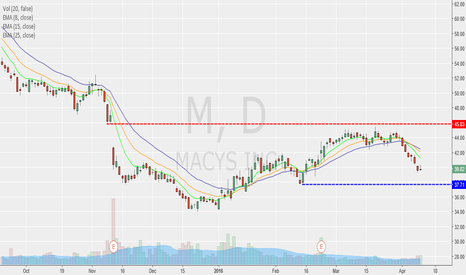 M: Macy's almost a bargain