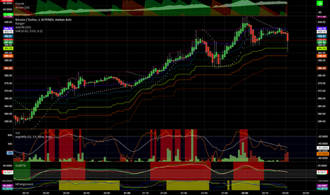 BTCUSD: My turbo 1min chart