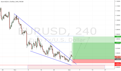 EURUSD: EURUSD - Descending Wedge Broken - Looking for Longs