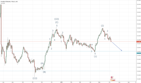 GBPJPY: GBP/JPY - Analisi di Elliot