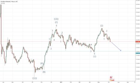 GBPJPY: GBP/JPY - Analisi di Elliot